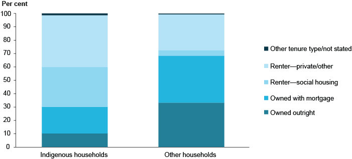 Stacked bar chart showing proportions of housing tenure for Indigenous and non-Indigenous households. Indigenous households have a much higher proportion of renting, both from social housing and private/other. Very few (less than 10%25) are owned outright, compared to over 30%25 of non-Indigenous households.