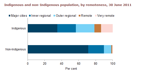 Horizontal bar chart showing for major cities, inner regional, outer regional, remote, very remote; Indigenous and non-Indigenous on the y axis; per cent (0 to 100) on the x axis.