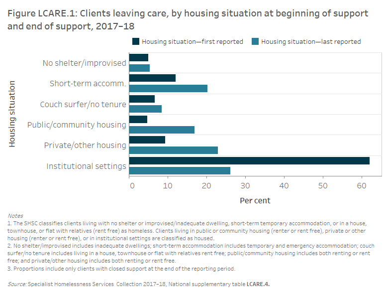 Figure LCARE.1: Clients leaving care, by housing situation at beginning of support and end of support, 2017–18. The grouped horizontal bar graph shows the proportion of clients in each of the 6 housing situations at the start and end of support. Around 26%25 (or 1,100 clients) were living in institutional settings at the end of support, compared to 62%25 (or nearly 2,900 clients) at the beginning of support. The proportion of clients in private or other housing had the greatest increase from beginning of support to the end of support, increasing from 9%25 to 23%25 (or from 400 to 950 clients). At the end of support, the proportion of clients classified as homeless increased (from 24%25 to 34%25, or from 1,100 to 1,400 clients).