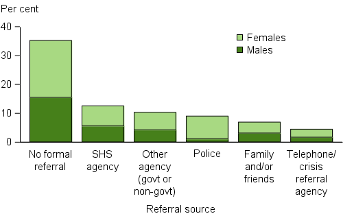 Clients, by source of referral (top 6), 2015–16. The stacked vertical bar graph shows the proportion of male and female clients by the most common referral sources. Referral by specialist homelessness agencies or other agencies were the most common sources, 13%25 and 10%25, respectively. The only referral where the proportion of male and female clients was not similar was referral by police; females were almost 7 times more likely to be referred by the police than male clients.