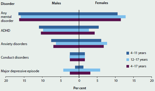 Bar chart showing the proportion of males and females of different age groups who suffered different kinds of mental health disorders in 2013-14. More males suffered any mental disorder than females in all age groups (around 15%25 compared to around 10%25 of females.).