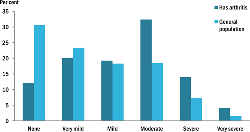 This vertical bar chart compares the pain experienced by people aged 25 years and older, between those with arthritis and the general population. Those with arthritis reported higher rates of 'mild' (19%25), 'moderate' (32%25), 'severe' (14%25) and 'very severe' (4.2%25) levels of pain compared to the general population (18%25, 18%25, 7.2%25 and 1.6%25 respectively). Those with arthritis reported lower rates of 'very mild' (20%25) and 'none' (no pain) (12%25) compared to the general population (23%25 and 31%25 respectively).