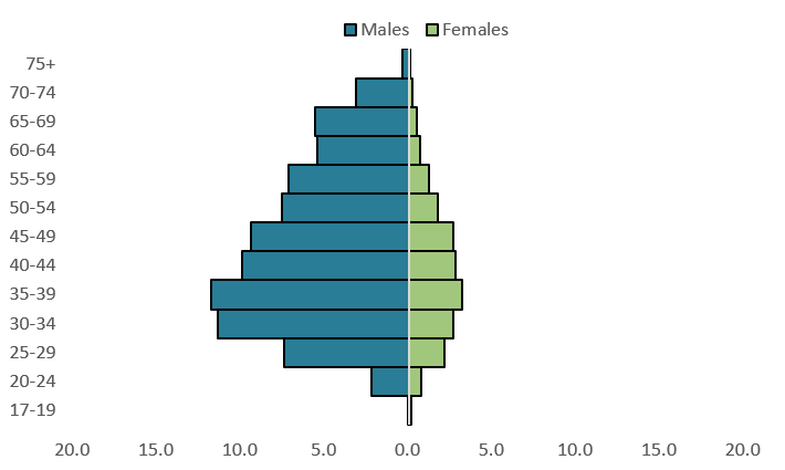 This population pyramid highlights that of those contemporary ex-serving members who were dispensed at least 1 medication in 2017–18, the majority were men and aged between 30 50.