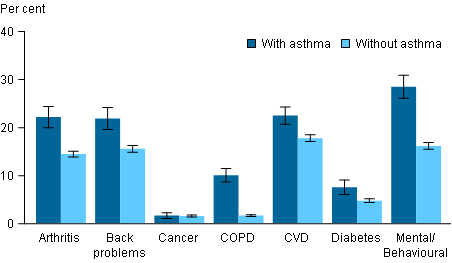 Vertical bar chart showing (with asthma; without asthma); prevelance of other chronic conditions on the x axis; percent (0 to 40) on the y axis.