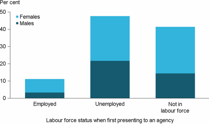 Figure CLIENTS.8 Clients aged 15 and over, by labour force status at the beginning of support, 2016–17. The stacked vertical bar graph shows the proportion of male and female clients who were employed, unemployed or not in the labour force at the beginning of their support. Of those clients employed, there was a higher proportion of females employed either full-time or part-time. There was also a higher proportion of female clients not in the labour force.