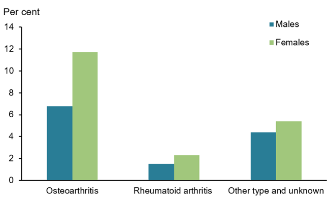 This vertical bar chart compares the percentage of self-reported osteoarthritis, rheumatoid arthritis and 'other type and unknown', by sex. Females had higher rates of osteoarthritis (12%25), rheumatoid arthritis (2.0%25) and 'other type and unknown' (5%25) compared with males (7%25, 1.5%25 and 4%25 respectively).