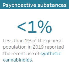 Psychoactive substances: Less than 1%25 of the general population in 2016 reported the recent use of synthetic cannabinoids.