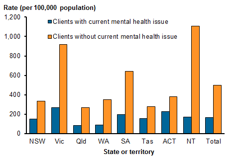 Vertical bar chart showing the rate of SHS clients with and without a current mental health issue by state/territory, for other support services, in 2015–16. Clients with a current mental health issue: NSW 149.0; Vic 269.9; Qld 86.6; WA 92.6; SA 197.3; Tas 155.9; ACT 229.8; NT 169.9; Total 164.5. Clients without a current mental health issue: NSW 333.3; Vic 917.4; Qld 268.8; WA 351.5; SA 643.1; Tas 278.1; ACT 383.6; NT 1,105.3; Total 497.2. Refer to Table SHS.1