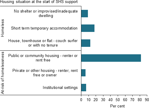 Bar chart shows the predominant housing situation at first presentation for SHS clients in public or community housing was 'public or community housing - renter or rent free'.