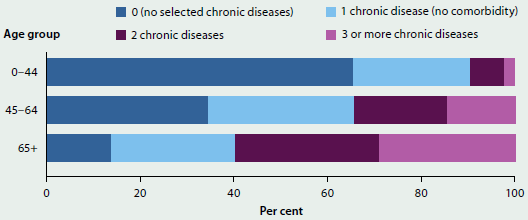 Stacked bar chart indicating the cormobidity of selected chronic diseases by age group in 2014-15. Most people aged 0-44 (around 60%25) have no selected chronic diseases. Most people aged 45-64 (around 60%25) have at least 1 chronic disease, and around 50%25 of those have two or more chronic diseases. 60%25 of people aged 65+ have 2 or more chronic diseases.