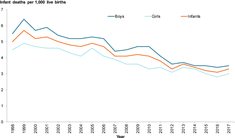 This line graph shows the infant death rates from 1998 to 2017. Overall the rates have decreased from 5.0 per 1,000 live births in 1998 to 3.3 per 1,000 live births in 2017. The rates were slightly higher for boys than girls – 5.5 per 1,000 live births in 1998 to 3.5 per 1,000 live births in 2017 for boys and 4.5 per 1,000 live births in 1998 to 3.0 per 1,000 live births in 2017 for girls.