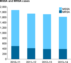 Vertical bar chart showing for MSSA and MRSA; year (2010–11 to 2013–14) on x axis; MSSA and MRSA cases (0 to 2,000) on the y axis.
