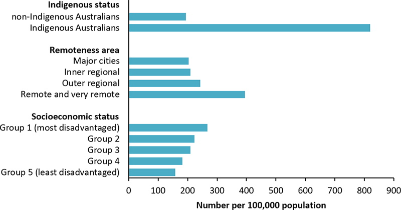 The horizontal bar chart displays the age-standardised rate of hospitalisations for coronary heart disease or stroke as a principal diagnosis, with diabetes as an additional diagnosis, by Indigenous status, remoteness area and socioeconomic status. The rate was substantially higher among Indigenous Australians (820 per 100,000 population) compared with non-Indigenous Australians (194 per 100,000 population). The hospitalisation rate increased with increasing remoteness and levels of socioeconomic disadvantage.