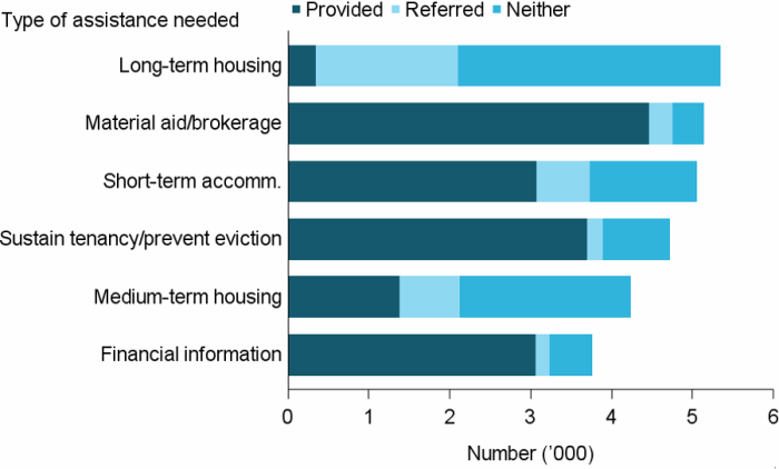 Figure DIS.4: Clients with severe or profound core activity limitation, by most needed services and service provision status, 2016–17. The stacked horizontal bar graph shows material aid and brokerage was the most requested service and most provided (over 5,100 clients with 87%25 provided the service). Long-term housing was the most requested accommodation service with very few provided it (just 7%25). Other services included short-term or emergency accommodation, assistance to sustain tenancy or prevent tenancy failure or eviction, medium-term or transitional housing and financial information, with the majority of clients who requested these receiving them. The exception was medium-term or transitional housing where just 33%25 received this service).