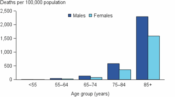 The vertical bar chart shows that in 2015, CKD deaths (as the underlying and/or associated cause) increased rapidly from age 75 for both males & females. Rates were highest in those aged 85 & over for both males & females, 4 times the rate for males & 5 times as the rate for females aged 75–84 years. Males had consistently higher rates than females across all age groups.