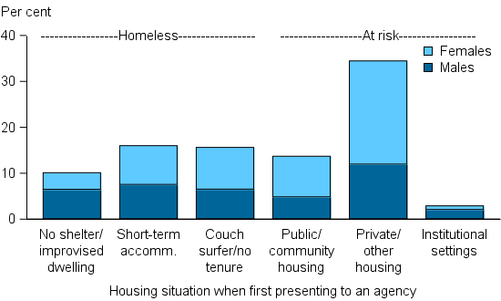 Figure CLIENTS.6 Clients, by housing situation at the beginning of support (top 6), 2014–15. The stacked column graph shows proportions of male and female clients in housing situations categorised as either homeless or at risk. For those clients who were homeless, similar proportions were in either short term or emergency accommodation or couch surfing/ no tenure (each about 14%25). For those clients at risk of homelessness, most were in private or other housing (31%25), with more female than male clients.