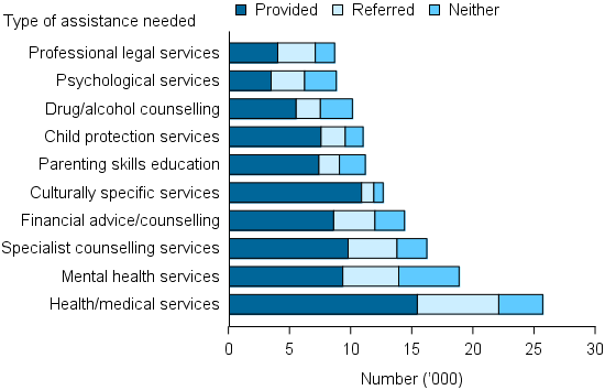 Figure CLIENTS.12 Clients, by most needed specialised services and service provision status (top 10), 2014–15. The stacked bar graph shows that health/ medical services was the most needed specialised service with about 25,000 clients needing the service; it was also the most likely to be referred (about 7,000 clients). Mental health services were the next most needed service (about 19,000). These examples emphasise the diversity and capacity of the different agency service models.