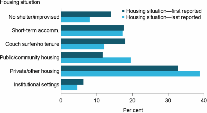 Figure MH.4: Clients with a current mental health issue, by housing situation at the beginning and end of support, 2016–17. The grouped horizontal bar graph shows the most commonly reported housing situation (at both the start and end of support) was private or other housing, rising from 33%25 to 39%25. There was also a large rise following support for those living in public or community housing (12%25 to 19%25), making it the second most common housing situation for those whose support had ended.