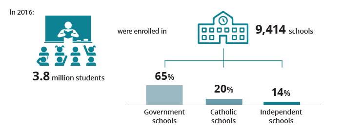 Graphic indicating that in 2016, 3.8 million students were enrolled in 9414 schools. 65%25 were government, 20%25 were Catholic, and 14%25 were independent.