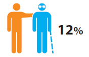 Graphic indicating that 12%25 of the population are informal carers.