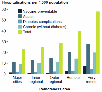 This is a grouped vertical bar chart showing that people living in Very remote areas had the highest rates of chronic and acute condition potentially preventable hospitalisations and that the rate of potentially preventable hospitalisations generally decreased with increasing levels of socioeconomic advantage. Data for this figure are available in Chapter 4 of Admitted patient care 2014-15: Australian hospital statistics.
