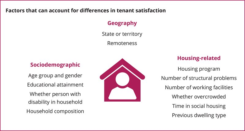 Factors that can account for differences in tenant satisfaction: Geography (State or territory, Remoteness), Sociodemographic (Age group and gender, Educational attainment, Whether person with disability in household, Household composition), Housing-related (Housing program, Number of structural problems, Number of working facilities, Whether overcrowded, Time in social housing, Previous dwelling type)