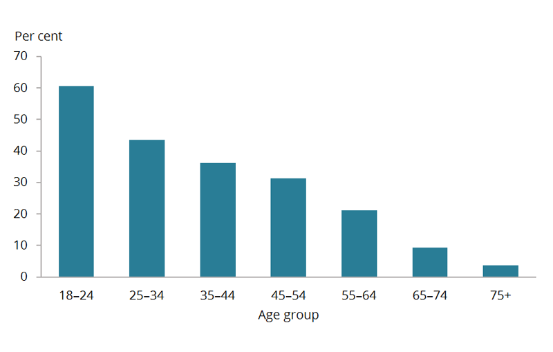 The percentage of single occasion risky drinkers in each age group decreases across the lifespan, from 61%25 among those aged 18–24, to 4%25 among those aged 75 and over.