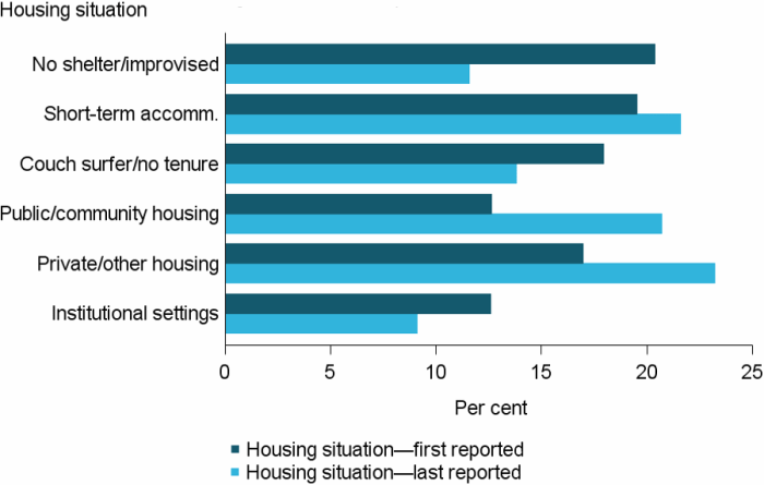 Figure SUB.4 Clients with problematic drug and or alcohol use, by housing situation at beginning and end of support, 2016–17. The grouped horizontal bar graph shows the proportion of clients in each of the 6 housing situations at the start and end of support. At the start of support, the majority of clients (20%25) were living with no shelter or in improvised or inadequate dwellings. At the end of support, this had decreased to 12%25. There was also a decrease in couch surfing (down to 14%25 from 18%25) by the end of support. The largest increase in independent housing options was in public or community housing, up 8 percentage points from 13%25 at the start of support. There was also an increase of 6 percentage points for private or other housing from 17%25 at the start of support.