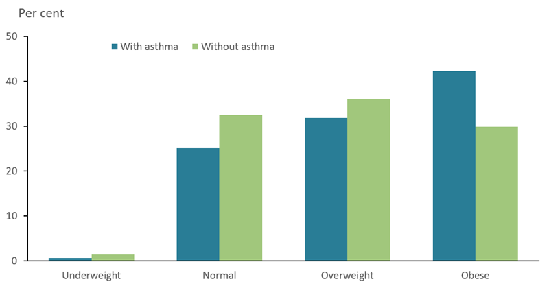 The bar chart shows BMI of adults with and without asthma in 2017–18. People aged 18 and over with asthma were more likely to be obese (42%25 compared with 30%25 among people without asthma).
