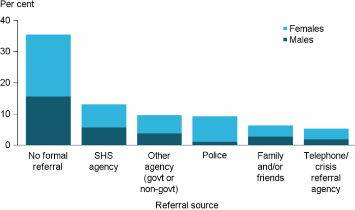 Figure CLIENTS.7 Clients, by source of referral (top 6), 2016–17. The stacked vertical bar graph shows the proportion of male and female clients by the most common referral sources. Referral by specialist homelessness agencies or other agencies were the most common sources, 13%25 and 10%25, respectively. The only referral where the proportion of male and female clients was not similar was referral by police; females were almost 7 times more likely to be referred by the police than male clients.