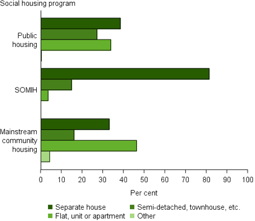 Bar chart shows PH and MHC are relatively evenly split between separate houses, semi-detached/townhouse and flat/unit; SOMIH is predominantly separate houses.