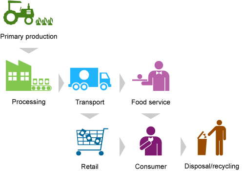 Food supply chain from primary production, processing, transport, food service, retail, consumer to disposal/recycling.
