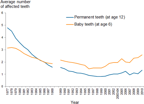 stacked line chart showing permananent teeth (at age 12) and baby teeth (at age 6); year 1977 to 2010 on the x axis; average number of affected teeth (0 to 6) on the y axis.