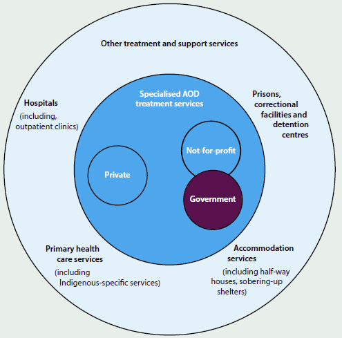 Diagram showing information about AOD treatment and support services. Specialised AOD treatment services are private, not-for-profit, or government. Other treatment and support services include hospitals (including outpatient clinics), prisons, correctional facilities and detention centres, primary health care services (including Indigenous-specific services), and accommodation services (Including half-way houses, sobering-up shelters).
