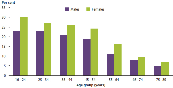 Bar chart showing the prevalence of common mental disorders, by age group and sex, in 2007. In all age groups men had a lower prevalence than women, by between 2 and 15%25. As age increased, prevalence decreased. The highest rate for men was 23%25 (aged 16-24) and the lowest was around 5%25 (aged 75-85). The highest rate for women was 30%25 (aged 16-24), and the lowest was 7%25 (aged 75-85).