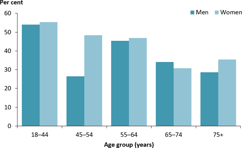 The vertical bar chart displays the proportion of adults with diabetes who achieved the target level for blood pressure, by age group and sex. Among males, the proportion who met the target was highest among those aged 18–44 years (54%25) and lowest among men aged 45–54 years where only 27%25 achieved the blood pressure target. Among females, the proportion who met the target decreased with age, from 55%25 among those aged 18–44 years to 31%25 among those aged 65–74 years.