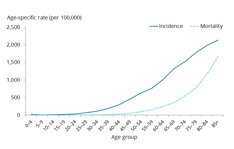 This line graph compares the estimated age-specific incidence and mortality rates for cancer across age groups in 2017. The estimated cancer incidence rate is relatively low until ages 20–24, when it increases sharply across the remainder of the lifespan. The estimated age-specific cancer mortality rate remains relatively low until ages 35–39, when it begins to increase exponentially across the remainder of the lifespan.