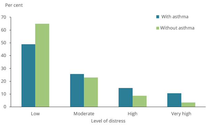 The bar chart shows psychological distress experienced by people aged 18 and over with and without asthma in 2017–18. People with asthma in this age group were more likely to experience high levels of psychological distress compared with those without asthma (15%25 and 8.7%25, respectively). Similarly, people with asthma were more likely to experience very high levels of psychological distress compared with those without asthma (11%25 and 3.4%25, respectively).