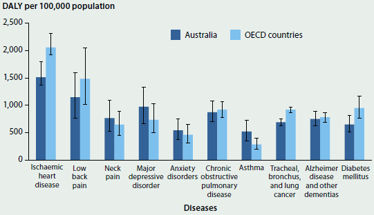 Column graph comparing Australia's total burden of selected high burden diseases with those of other OECD countries in 2013. Australia's total burden is lower than OECD countries for ischaemic heart disease, low back pain, chronic obstructive pulmonary disease, tracheal, bronchus, and lung cancer, alzheimer disease and other dementias, and diabetes mellitus. It is higher for neck pain, major depressive disorder, anxiety disorders, and asthma.