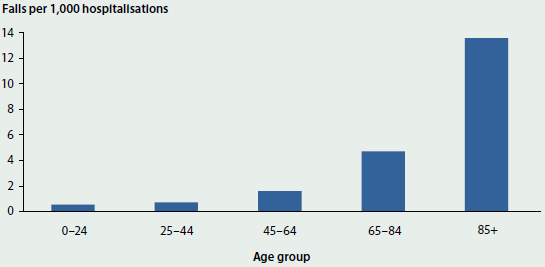 Column graph showing the number of falls per 1000 hospitalisations that occurred in a hospital, resulting in harm to the patient, for different age groups in 2013-14. The number of falls increased with age, peaking at 13 per 1000 hospitalisations for those aged 85+.