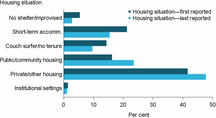 Figure DV.4: Clients who have experienced domestic and family violence, by housing situation at the beginning of support and end of support, 2016–17. The grouped horizontal bar graph shows that private or other housing was the most common tenure both at the beginning and end of support, rising to 48%25 from 42%25. Public or community housing rose from 16%25 to 23%25 of clients, while couch surfing fell from 14%25 to 10%25.