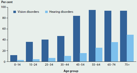 Column graph showing rates of vision and hearing disorders by age group in 2014-15. Both types of disorders generally increase with age. Vision disorders in particular increase sharply around the age groups 45-54 and 55-64.