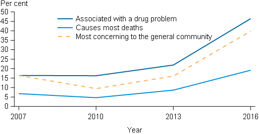 This line graphs presents 3 lines that show the proportion of people who perceive meth/amphetamines to be the drug most likely to be associated with a drug problem, cause the most deaths and to be the drug of most concern. This figure shows that these perceptions started to change from 2010 to 2013, with a slight increase in the proportion for all 3 perceptions. From 2013 to 2016, there was a clear change in people's attitudes, with the proportion nominating meth/amphetamines at least doubling for all 3 perceptions.