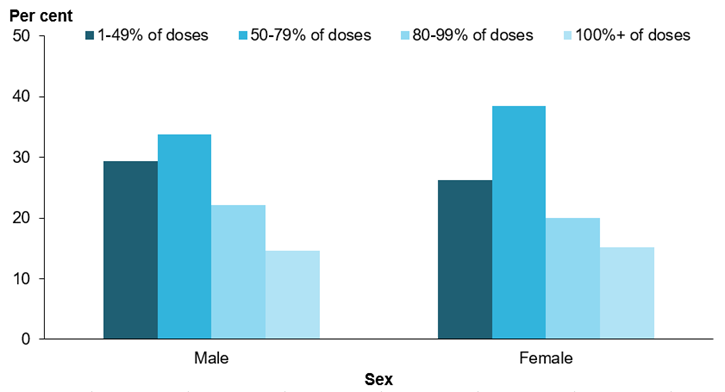 This vertical bar chart shows the proportion of adherence for all Indigenous ARF and/or RHD cases on prophylactic treatment in 2017, by sex. The most common level of adherence for both males and females was 50–79%25. More females than males achieved adherence of 100+%25. More information can be found in the data tables, BPG Table 1.