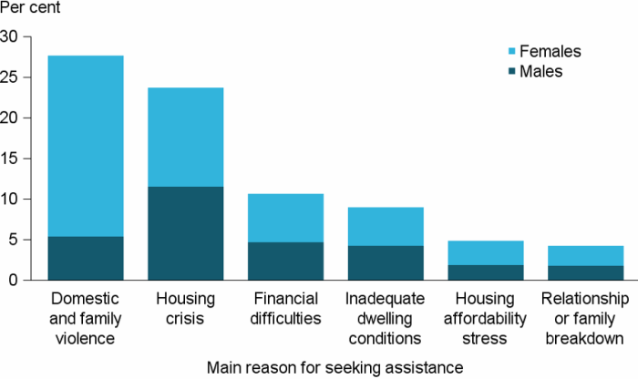 Figure CLIENTS.10 Clients, by main reason for seeking assistance (top 6), 2016–17. A client indicates one main reason for seeking assistance and these data are illustrated in a stacked vertical bar graph showing the proportions of male and female clients. The highest proportion of clients reported domestic and family violence (28%25) with females 4 times more likely than males to report this as the main reason. Housing crisis was the next most common at 24%25 and similar proportions of males and females indicated this.