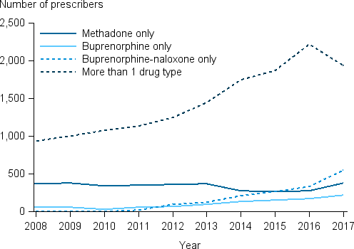 The line chart shows the number of prescribers registered to prescribe more than 1 pharmacotherapy drug type increased from 934 in 2008 to 1,936 in 2017. Buprenorphine-naloxone-only prescribers rose from 6 in 2008 to 545 in 2017. Numbers of Buprenorphine only prescribers increased from 58 in 2008 to 219 in 2017 while methadone-only prescribers remained relatively stable since 2008.