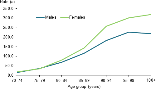 The rate of burden due to dementia, by age and sex, 2011