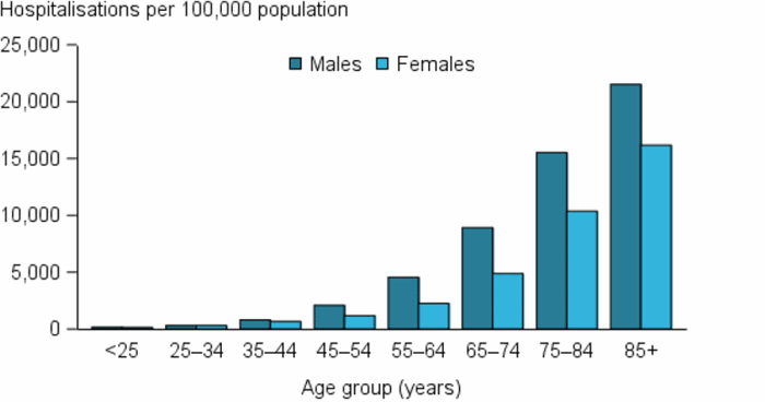 The vertical bar chart shows that CVD hospitalisations rates (as the principal diagnosis) in 2015–16 increased steadily with age, and were consistently higher in males than females. The difference in rates between males and females is largest in those aged 55–64 (twice as high in males).