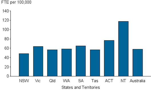 Vertical bar chart showing; FTE per 100,000 (0 to 140) on the y axis; states and territories on the x axis.