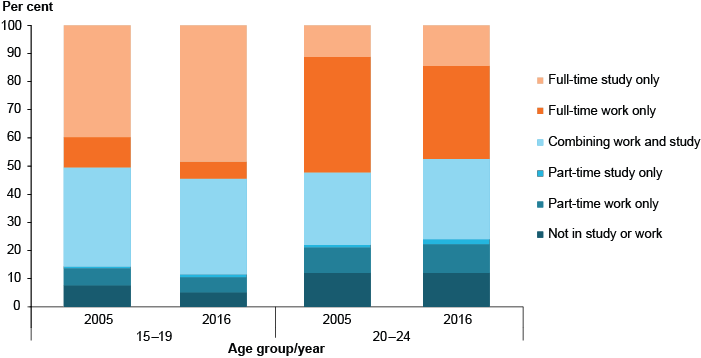 Stacked bar chart showing rates of participation in education and/or employment among young people aged 15 to 24, by age group, in 2005 and 2016. The age groups shown are 15 to 19 years and 20 to 24 years. The kinds of employment and education listed are: full-time study only (the largest group in both years for people aged 15 to 19), full-time work only (the largest group in both years for people aged 20-24), combining work and study (around 25-35%25 in both years for both age groups), part-time study only (the smallest group for both age groups in both years), part-time work only (around 5-15%25 for both age groups in both years), and not in study or work (around 5-15%25 for both age groups in both years).